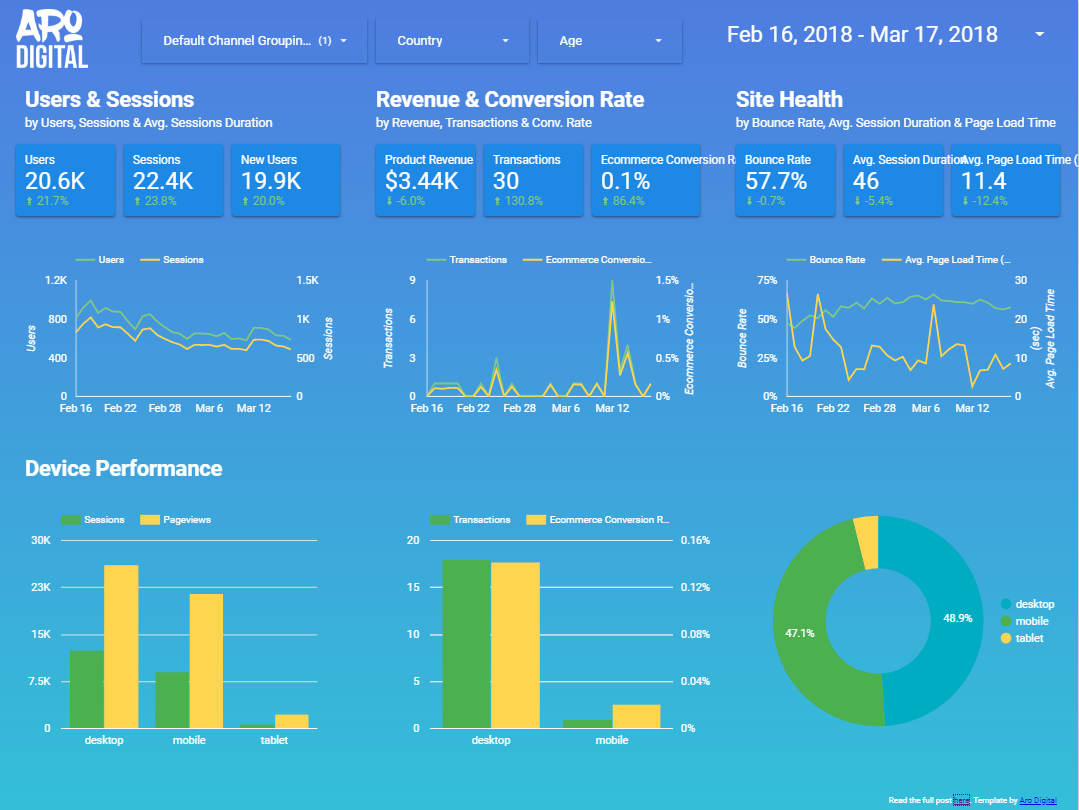 Sample report - Google Data Studio Templates