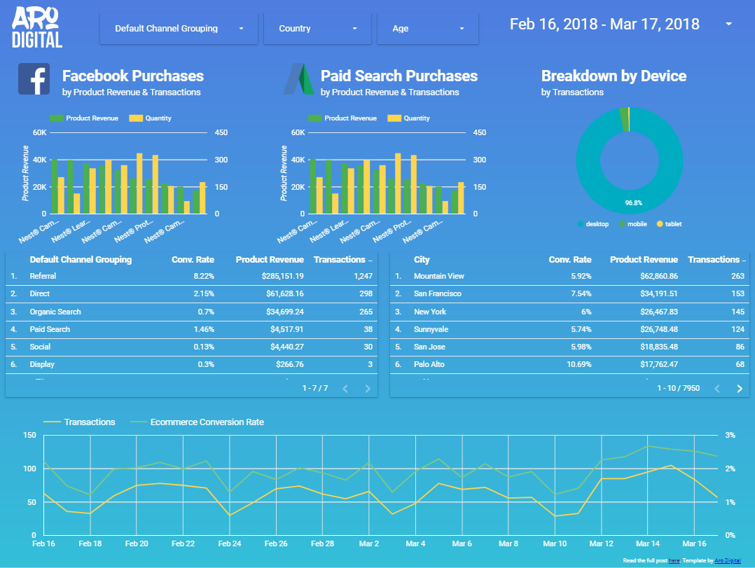 Sample report page 2 - Google Data Studio Templates