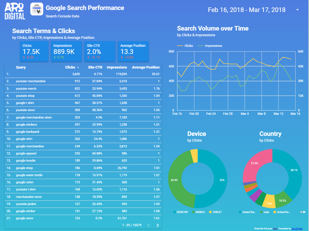 Sample report page 4 - Google Data Studio Templates